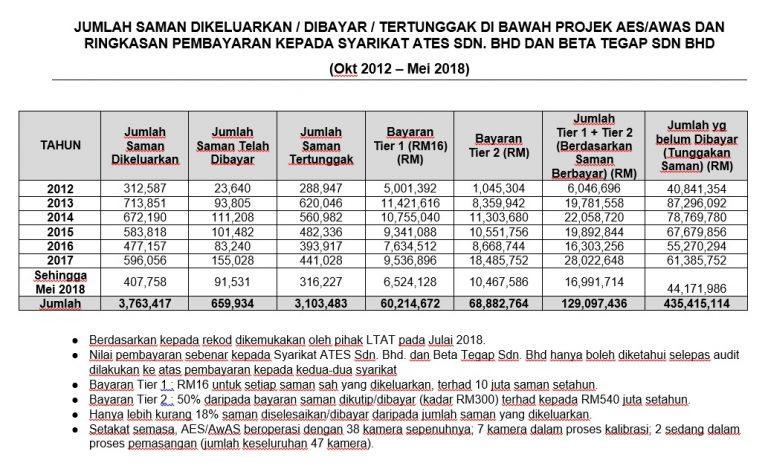 AES payment breakdown